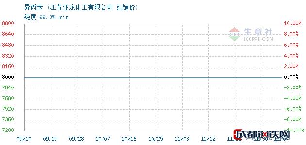 12月07日异丙苯经销价_江苏亚龙化工有限公司
