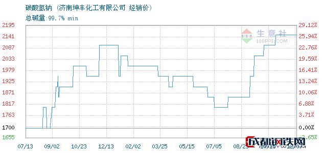 12月07日碳酸氢钠经销价_济南坤丰化工有限公司