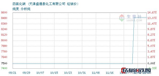 12月07日四氯化碳经销价_天津盛通泰化工有限公司