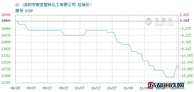 12月07日AS经销价_深圳市南宝塑料化工有限公司