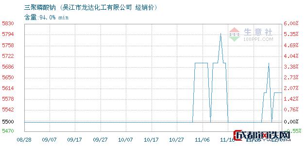 12月07日三聚磷酸钠经销价_吴江市龙达化工有限公司