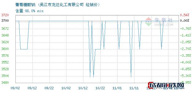 12月07日葡萄糖酸钠经销价_吴江市龙达化工有限公司