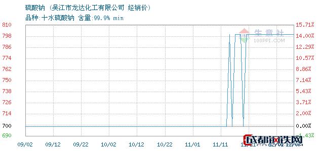12月07日硫酸钠经销价_吴江市龙达化工有限公司