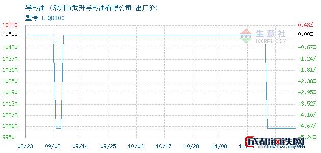 12月08日导热油出厂价_常州市武升导热油有限公司