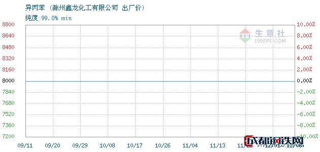 12月08日异丙苯出厂价_滁州鑫龙化工有限公司