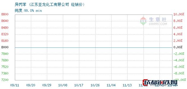 12月08日异丙苯经销价_江苏亚龙化工有限公司