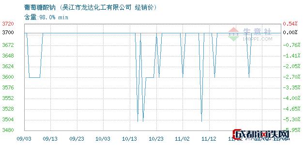 12月09日葡萄糖酸钠经销价_吴江市龙达化工有限公司
