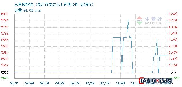 12月09日三聚磷酸钠经销价_吴江市龙达化工有限公司
