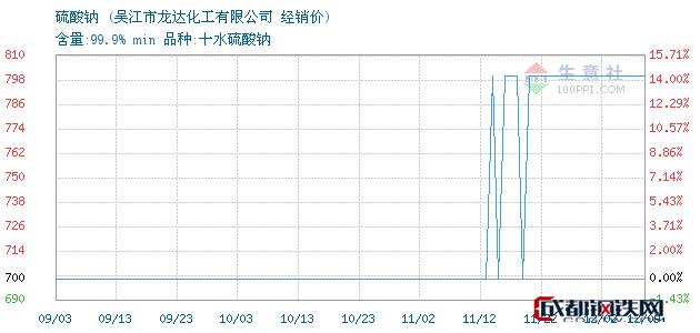 12月09日硫酸钠经销价_吴江市龙达化工有限公司