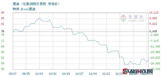 12月10日原油市场价_伦敦洲际交易所