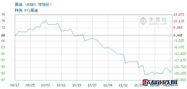 12月10日原油市场价_NYMEX