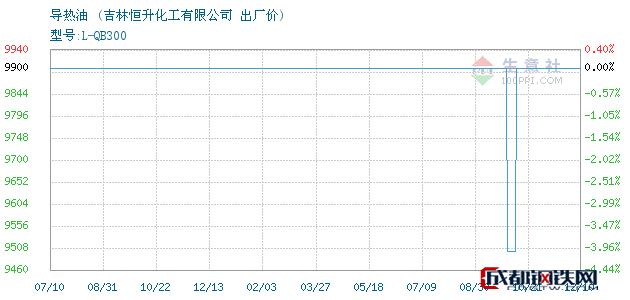 12月10日导热油出厂价_吉林恒升化工有限公司