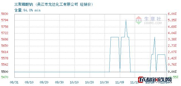 12月10日三聚磷酸钠经销价_吴江市龙达化工有限公司