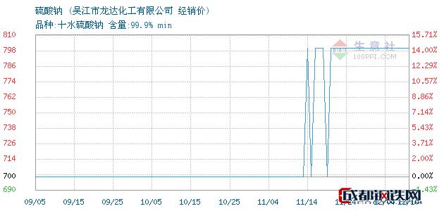 12月10日硫酸钠经销价_吴江市龙达化工有限公司