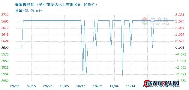 12月10日葡萄糖酸钠经销价_吴江市龙达化工有限公司