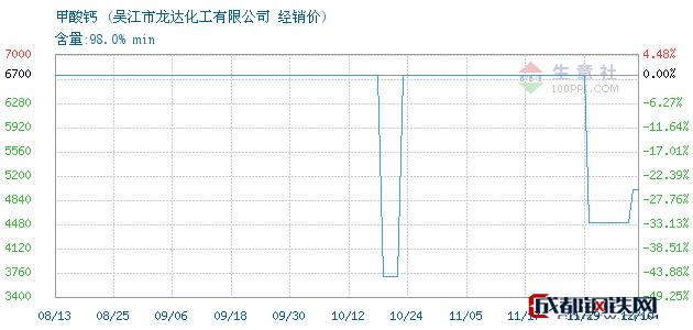 12月10日甲酸钙经销价_吴江市龙达化工有限公司