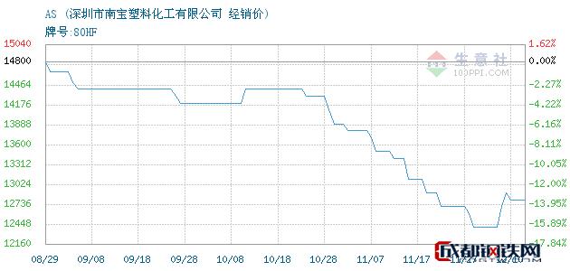 12月10日AS经销价_深圳市南宝塑料化工有限公司
