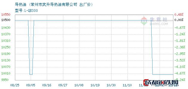 12月11日导热油出厂价_常州市武升导热油有限公司