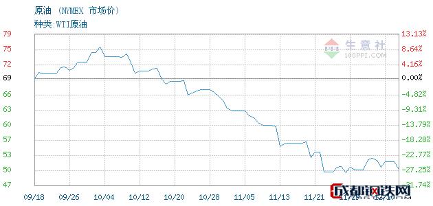 12月11日原油市场价_NYMEX
