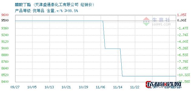 12月11日醋酸丁酯经销价_天津盛通泰化工有限公司