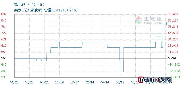 12月11日氯化钙出厂价_连云港嘉一化工有限公司