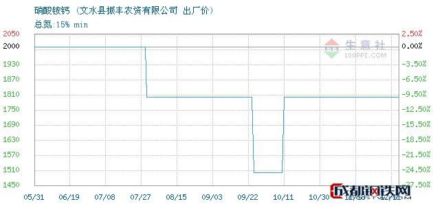 12月11日硝酸铵钙出厂价_文水县振丰农资有限公司