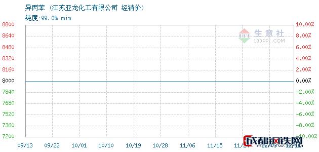 12月11日异丙苯经销价_江苏亚龙化工有限公司