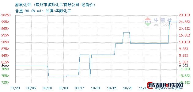 12月11日氢氧化钾经销价_常州市诚邦化工有限公司