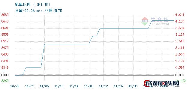 12月11日氢氧化钾出厂价_石家庄市亮马化工贸易有限公司