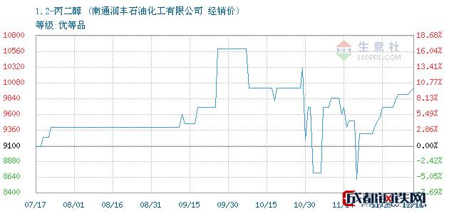 12月11日1,2-丙二醇经销价_南通润丰石油化工有限公司
