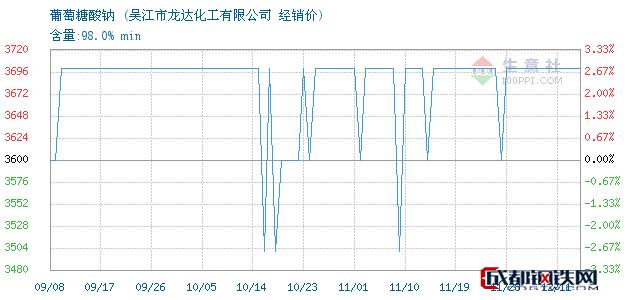 12月11日葡萄糖酸钠经销价_吴江市龙达化工有限公司