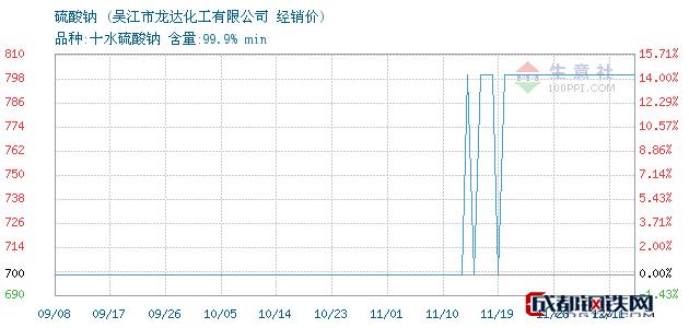 12月11日硫酸钠经销价_吴江市龙达化工有限公司