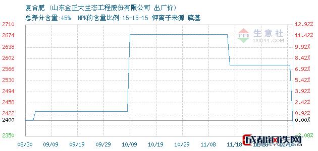 12月11日复合肥出厂价_山东金正大生态工程股份有限公司