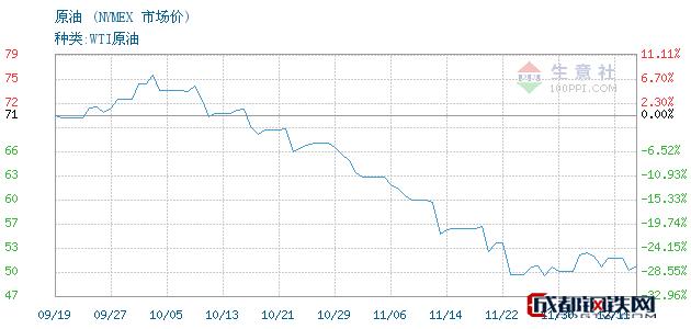 12月12日原油市场价_NYMEX