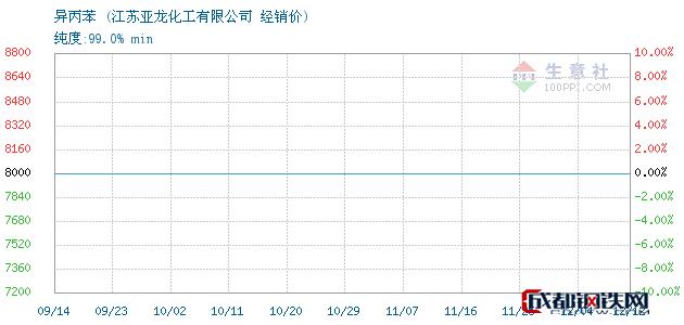 12月12日异丙苯经销价_江苏亚龙化工有限公司