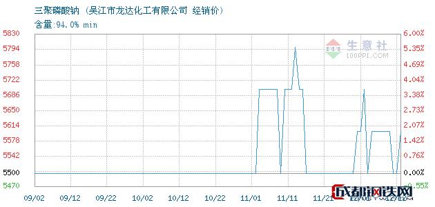 12月12日三聚磷酸钠经销价_吴江市龙达化工有限公司