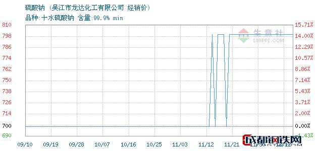12月12日硫酸钠经销价_吴江市龙达化工有限公司