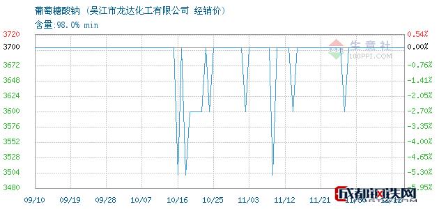 12月12日葡萄糖酸钠经销价_吴江市龙达化工有限公司