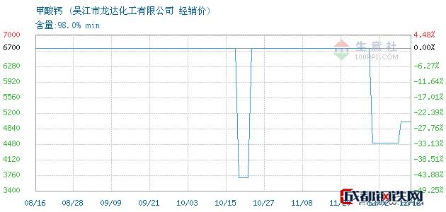 12月12日甲酸钙经销价_吴江市龙达化工有限公司