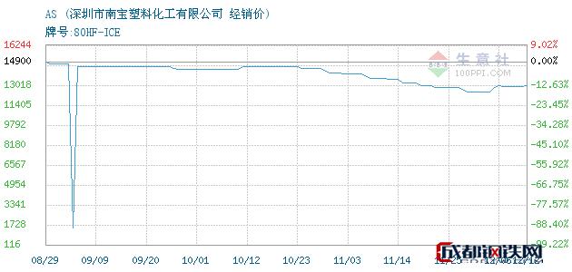 12月12日AS经销价_深圳市南宝塑料化工有限公司