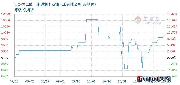 12月12日1,2-丙二醇经销价_南通润丰石油化工有限公司