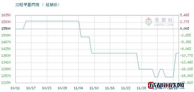 12月12日江西高信 吉化TMP三羟甲基丙烷经销价_济南澳辰化工有限公司