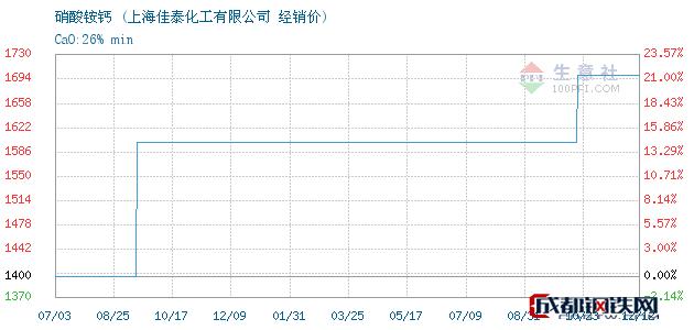 12月12日硝酸铵钙经销价_上海佳泰化工有限公司