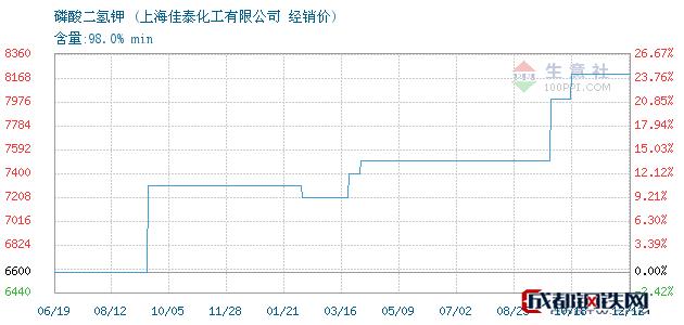 12月12日磷酸二氢钾经销价_上海佳泰化工有限公司