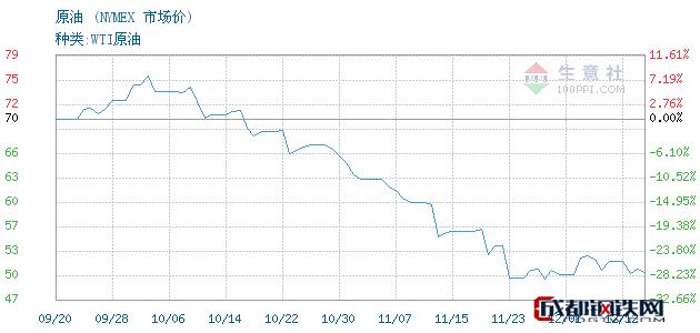 12月13日原油市场价_NYMEX