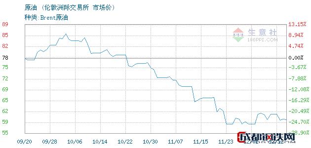 12月13日原油市场价_伦敦洲际交易所