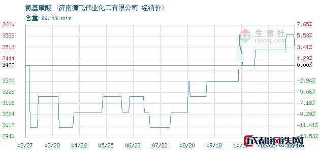 12月13日氨基磺酸经销价_济南源飞伟业化工有限公司