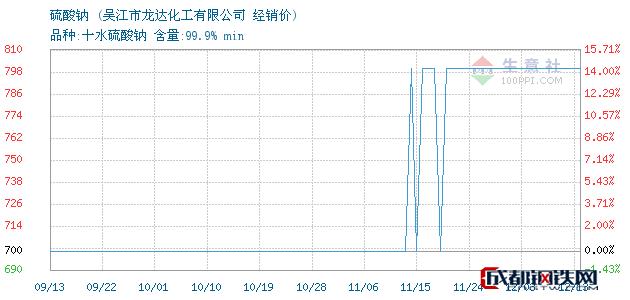 12月13日硫酸钠经销价_吴江市龙达化工有限公司