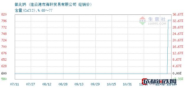 12月13日氯化钙经销价_连云港市海轩贸易有限公司