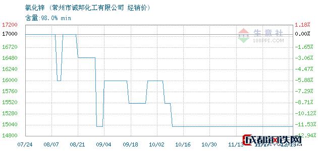 12月13日氯化锌经销价_常州市诚邦化工有限公司